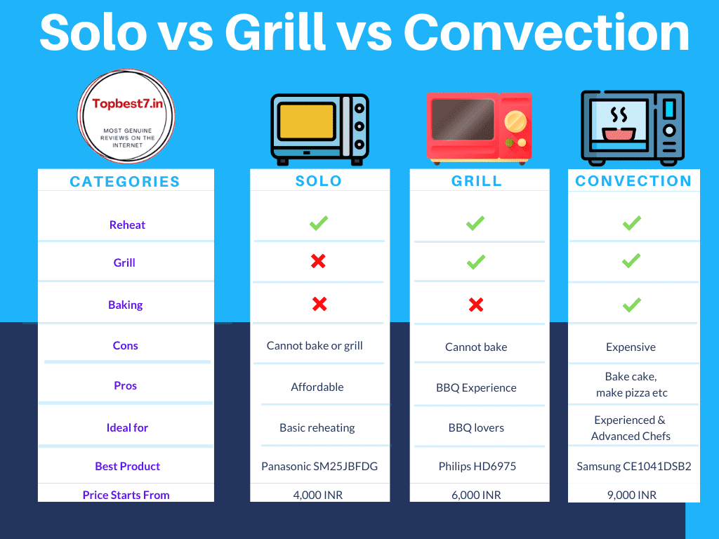 The Difference Between Solo vs Grill vs Convection Microwave - Which One Should You Buy in 2021